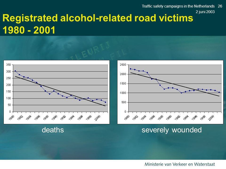 2 juni 2003 Traffic safety campaigns in the Netherlands26 Registrated alcohol-related road victims 1980 - 2001 deathsseverely wounded