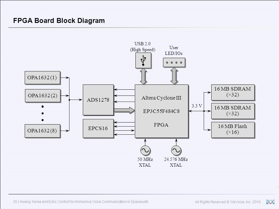 All Rights Reserved © WeVoice, Inc. 2010 35 | Huang: Noise and Echo Control for Immersive Voice Communication in Spacesuits FPGA Board Block Diagram O