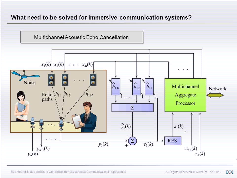 All Rights Reserved © WeVoice, Inc. 2010 52 | Huang: Noise and Echo Control for Immersive Voice Communication in Spacesuits What need to be solved for