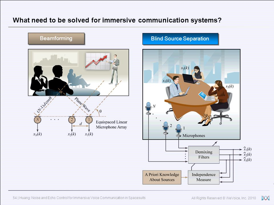 All Rights Reserved © WeVoice, Inc. 2010 54 | Huang: Noise and Echo Control for Immersive Voice Communication in Spacesuits What need to be solved for