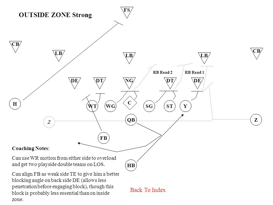 DTNGDEDTDE WTWGSTSGY C LB HB FB QB H Z CB FS CB OUTSIDE ZONE Strong Back To Index Z RB Read 1RB Read 2 Coaching Notes: Can use WR motion from either side to overload and get two playside double teams on LOS.