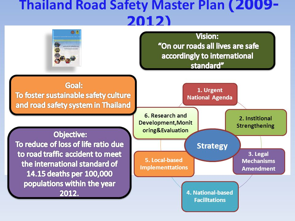 The Decade of Action in Thailand Goal : reducing fatalities from… to below 10 persons per 100,000 population within the year 2020 8 Issues 1.