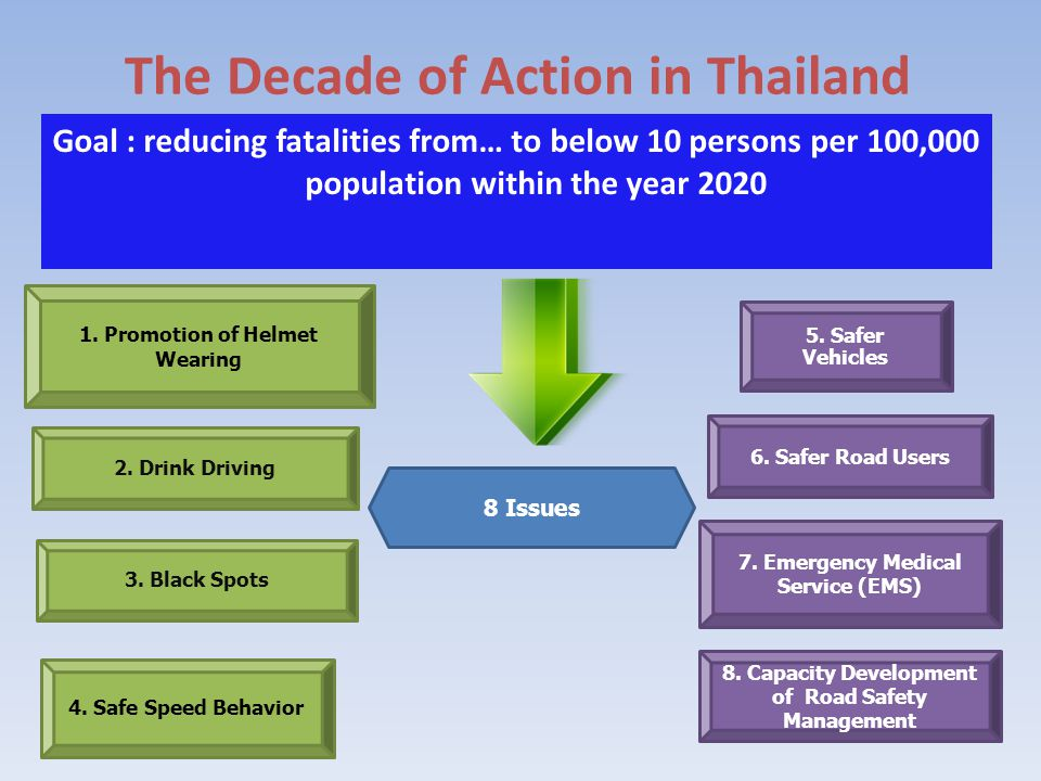 The Decade of Action in Thailand Goal : reducing fatalities from… to below 10 persons per 100,000 population within the year 2020 8 Issues 1. Promotio