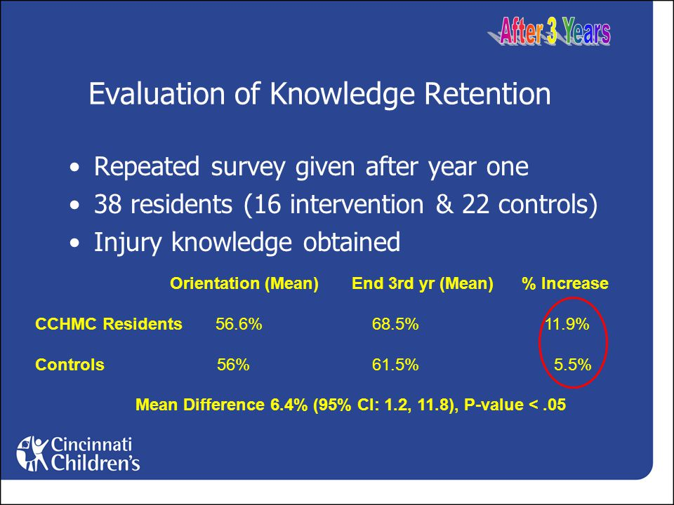 Evaluation of Knowledge Retention Repeated survey given after year one 38 residents (16 intervention & 22 controls) Injury knowledge obtained Orientation (Mean) End 3rd yr (Mean) % Increase CCHMC Residents 56.6%68.5% 11.9% Controls 56%61.5% 5.5% Mean Difference 6.4% (95% CI: 1.2, 11.8), P-value <.05