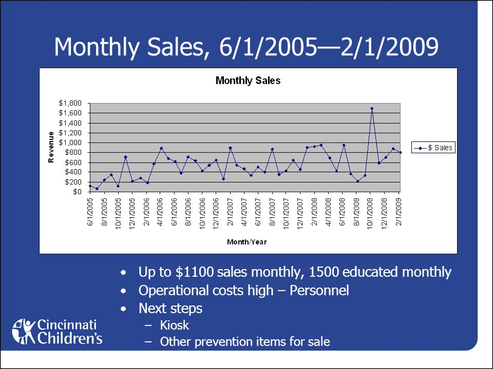 Monthly Sales, 6/1/2005—2/1/2009 Up to $1100 sales monthly, 1500 educated monthly Operational costs high – Personnel Next steps –Kiosk –Other prevention items for sale