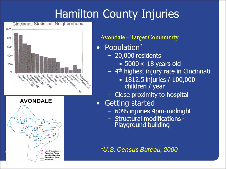Hamilton County Injuries Population * –20,000 residents 5000 < 18 years old –4 th highest injury rate in Cincinnati 1812.5 injuries / 100,000 children / year –Close proximity to hospital Getting started –60% injuries 4pm-midnight –Structural modifications - Playground building *U.S.