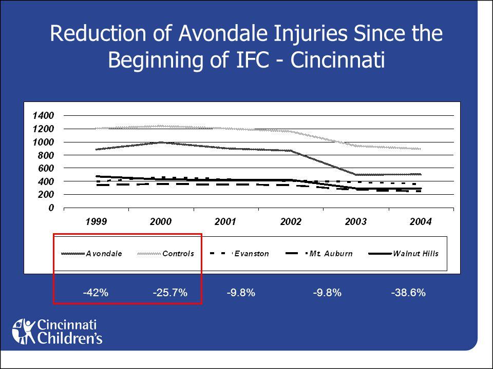 Reduction of Avondale Injuries Since the Beginning of IFC - Cincinnati -25.7%-9.8%-42%-38.6%-9.8%