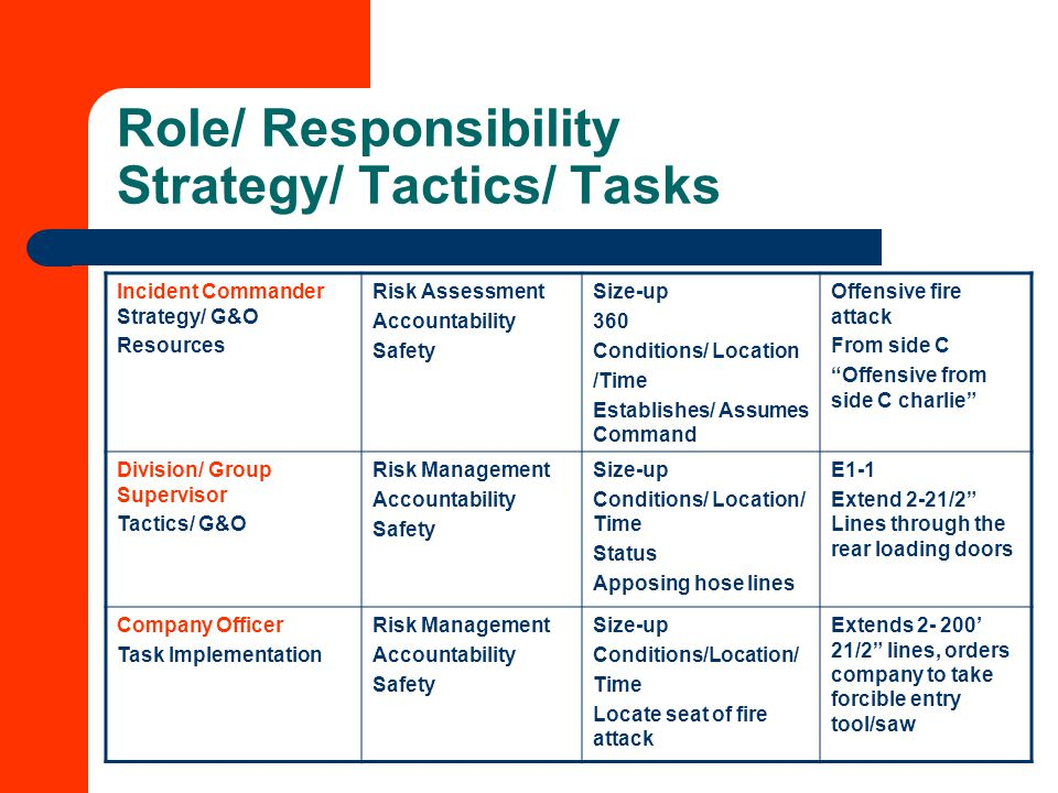 Role/ Responsibility Strategy/ Tactics/ Tasks Incident Commander Strategy/ G&O Resources Risk Assessment Accountability Safety Size-up 360 Conditions/ Location /Time Establishes/ Assumes Command Offensive fire attack From side C Offensive from side C charlie Division/ Group Supervisor Tactics/ G&O Risk Management Accountability Safety Size-up Conditions/ Location/ Time Status Apposing hose lines E1-1 Extend 2-21/2 Lines through the rear loading doors Company Officer Task Implementation Risk Management Accountability Safety Size-up Conditions/Location/ Time Locate seat of fire attack Extends 2- 200' 21/2 lines, orders company to take forcible entry tool/saw