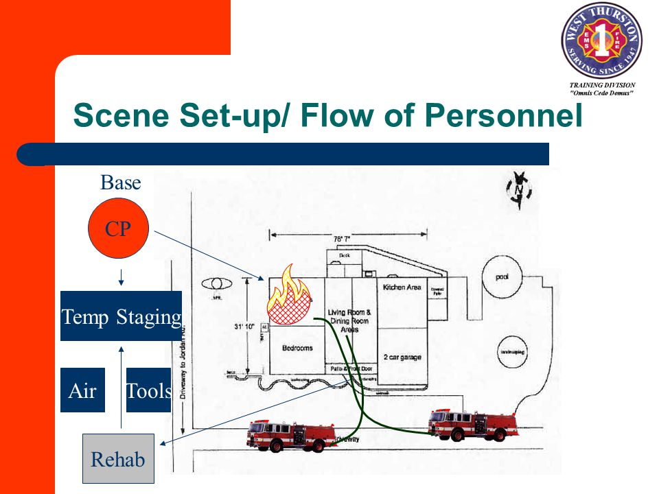 Scene Set-up/ Flow of Personnel CP Temp Staging Rehab AirTools Base