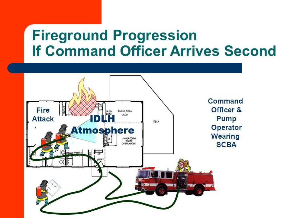 Fireground Progression If Command Officer Arrives Second IDLH Atmosphere Fire Attack Command Officer & Pump Operator Wearing SCBA