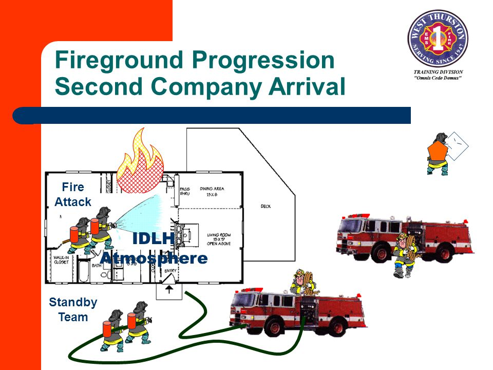 Fireground Progression Second Company Arrival IDLH Atmosphere Fire Attack Standby Team