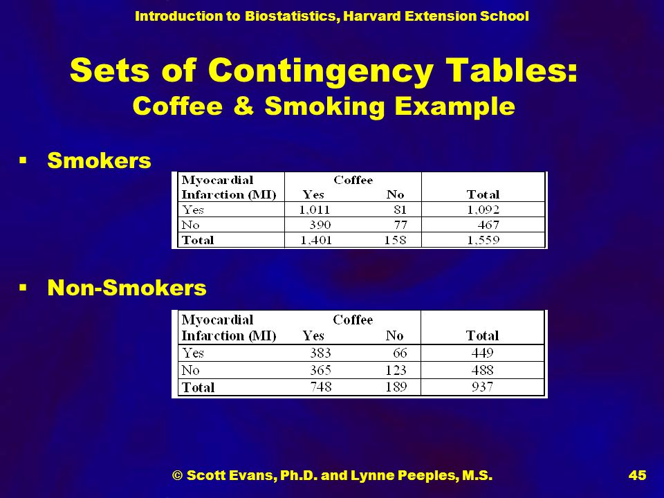 Introduction to Biostatistics, Harvard Extension School © Scott Evans, Ph.D. and Lynne Peeples, M.S.45 Sets of Contingency Tables: Coffee & Smoking Ex