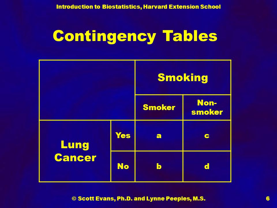 Introduction to Biostatistics, Harvard Extension School © Scott Evans, Ph.D. and Lynne Peeples, M.S.6 Smoking Smoker Non- smoker Lung Cancer Yesac Nob