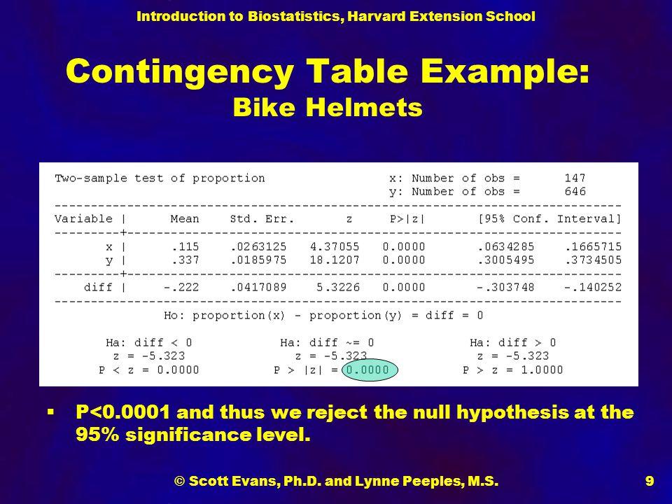 Introduction to Biostatistics, Harvard Extension School © Scott Evans, Ph.D. and Lynne Peeples, M.S.9 Contingency Table Example: Bike Helmets  P<0.00