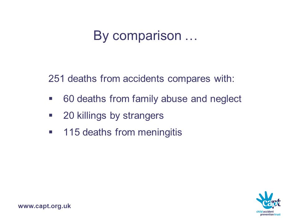 www.capt.org.uk By comparison … 251 deaths from accidents compares with:  60 deaths from family abuse and neglect  20 killings by strangers  115 deaths from meningitis