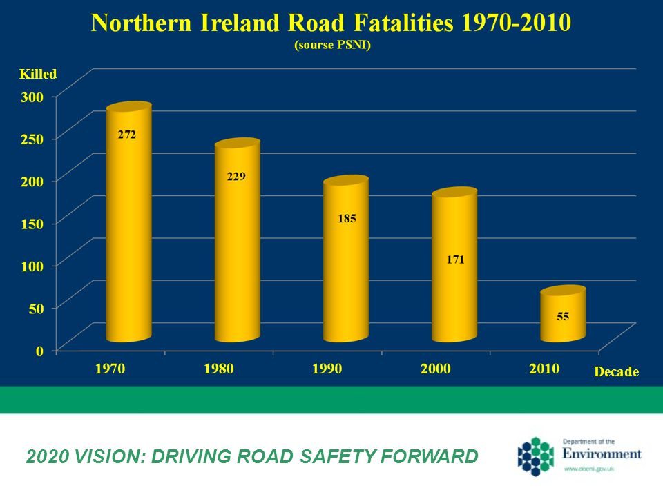 2020 VISION: DRIVING ROAD SAFETY FORWARD Killed Decade