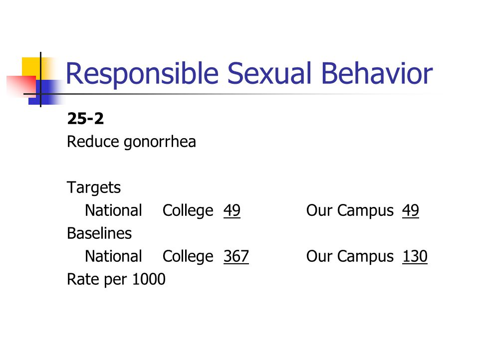Responsible Sexual Behavior 25-2 Reduce gonorrhea Targets National College 49Our Campus49 Baselines National College 367Our Campus130 Rate per 1000