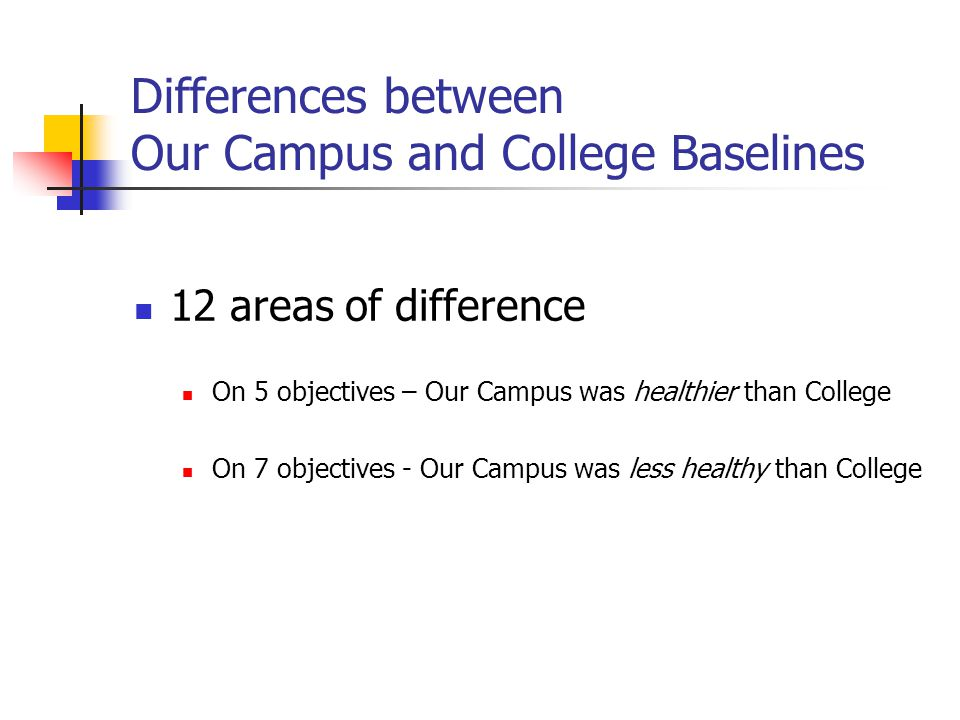 Differences between Our Campus and College Baselines 12 areas of difference On 5 objectives – Our Campus was healthier than College On 7 objectives - Our Campus was less healthy than College