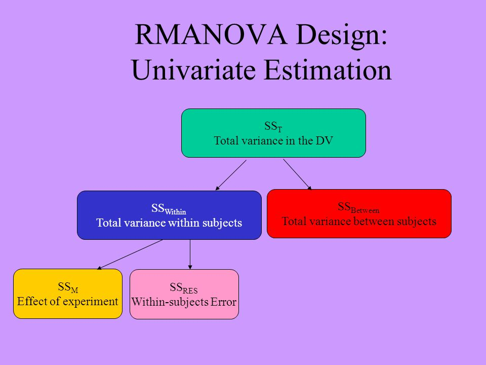 RMANOVA Design: Univariate Estimation SS T Total variance in the DV SS Between Total variance between subjects SS Within Total variance within subject