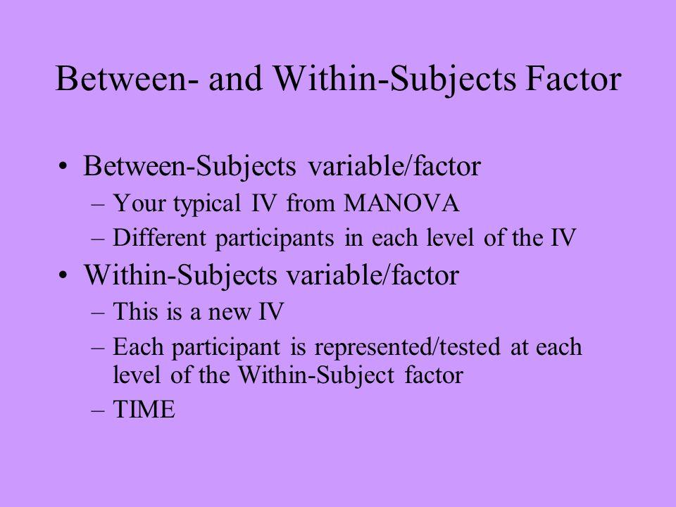 GLM spdcb1 spdcb2 BY intgrp /WSFACTOR = prepost 2 Repeated /MEASURE = speed /METHOD = SSTYPE(3) /PLOT = PROFILE( prepost*intgrp ) /EMMEANS = TABLES(intgrp) COMPARE ADJ(BONFERRONI) /EMMEANS = TABLES(prepost) COMPARE ADJ(BONFERRONI) /EMMEANS = TABLES(intgrp*prepost) COMPARE(prepost) ADJ(BONFERRONI) /EMMEANS = TABLES(intgrp*prepost) COMPARE(intgrp) ADJ(BONFERRONI) /PRINT = DESCRIPTIVE ETASQ HOMOGENEITY /CRITERIA = ALPHA(.05) /WSDESIGN = prepost /DESIGN = intgrp.