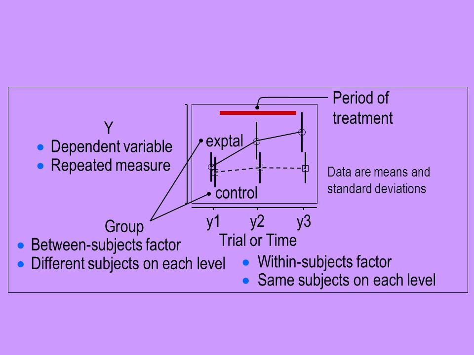 Data are means and standard deviations Y  Dependent variable  Repeated measure exptal control Group  Between-subjects factor  Different subjects o