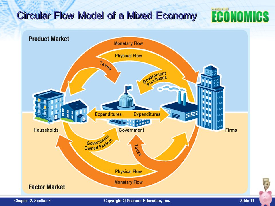Slide 11Copyright © Pearson Education, Inc.Chapter 2, Section 4 Circular Flow Model of a Mixed Economy