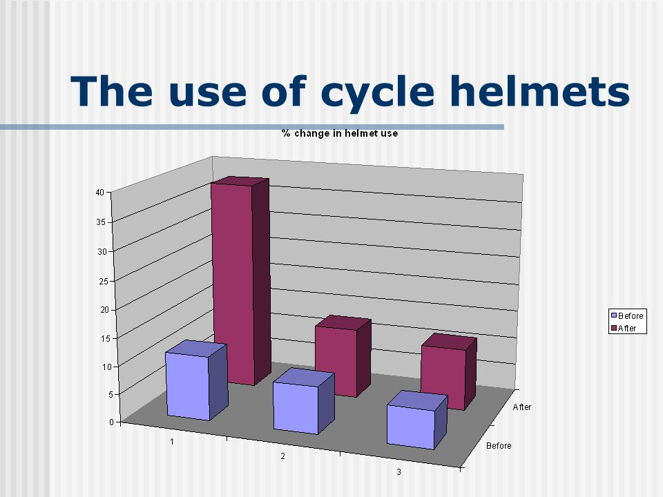The use of cycle helmets