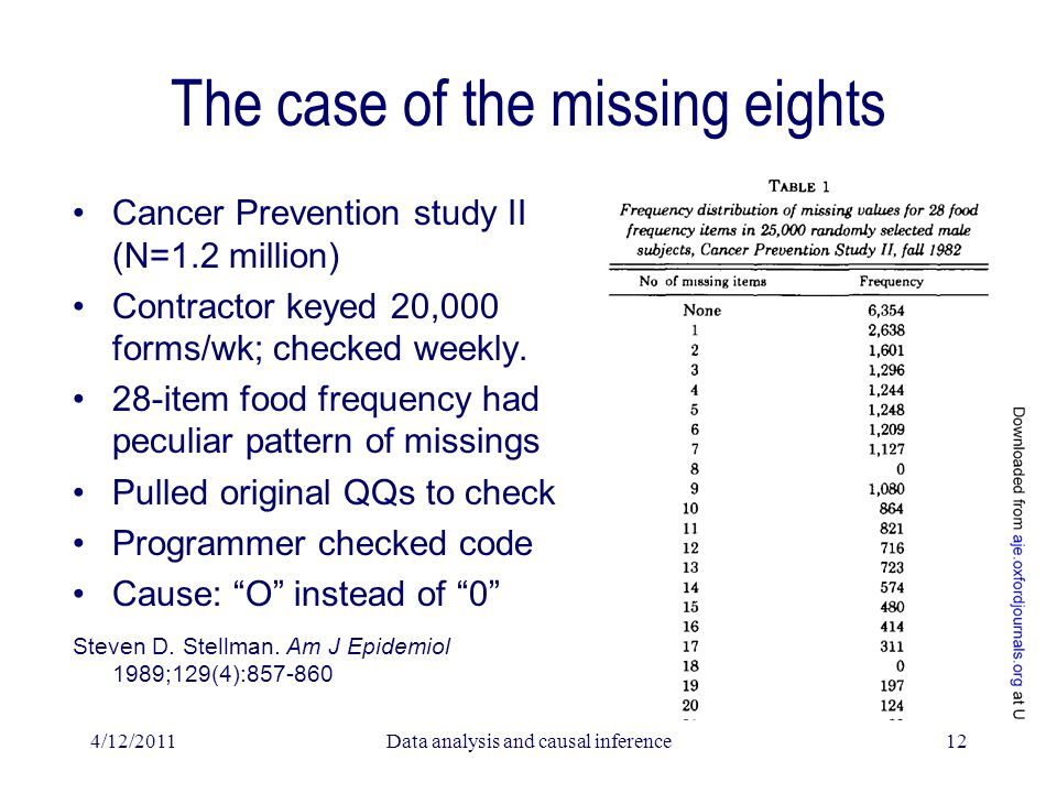 The case of the missing eights Cancer Prevention study II (N=1.2 million) Contractor keyed 20,000 forms/wk; checked weekly. 28-item food frequency had