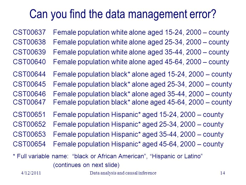 4/12/2011Data analysis and causal inference14 Can you find the data management error? CST00637 Female population white alone aged 15-24, 2000 – county