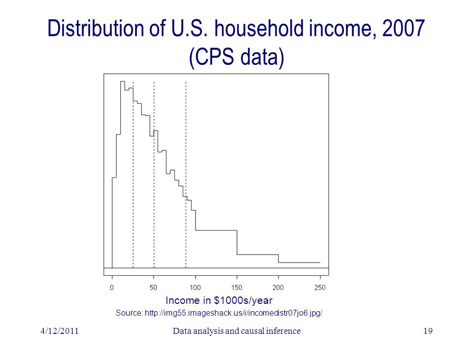 Distribution of U.S. household income, 2007 (CPS data) 4/12/2011Data analysis and causal inference19 Income in $1000s/year Source: http://img55.images