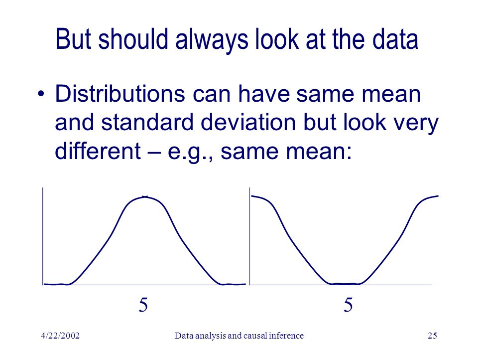 4/22/2002Data analysis and causal inference25 But should always look at the data Distributions can have same mean and standard deviation but look very different – e.g., same mean: 55