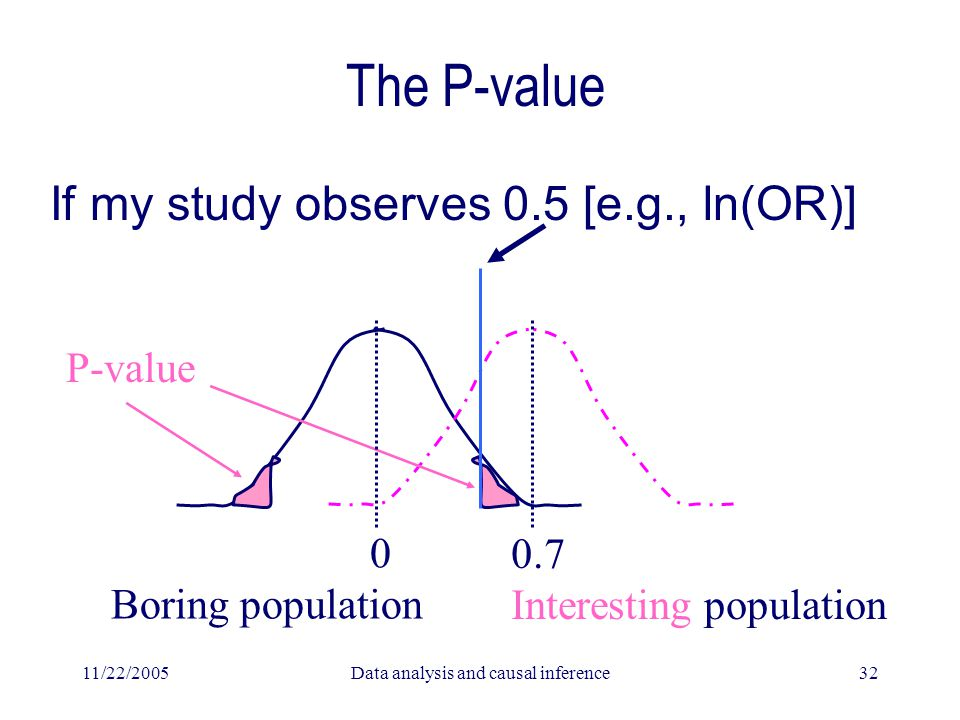 11/22/2005Data analysis and causal inference32 The P-value If my study observes 0.5 [e.g., ln(OR)] 0 Boring population 0.7 Interesting population P-value