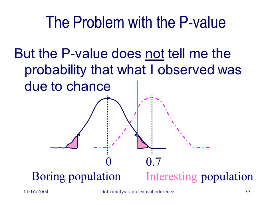 11/16/2004Data analysis and causal inference33 The Problem with the P-value But the P-value does not tell me the probability that what I observed was