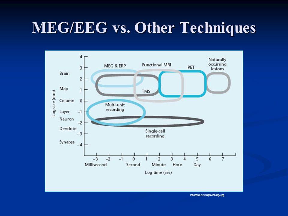 MEG/EEG vs. Other Techniques rationalist.eu/Images/introfig4.jpg