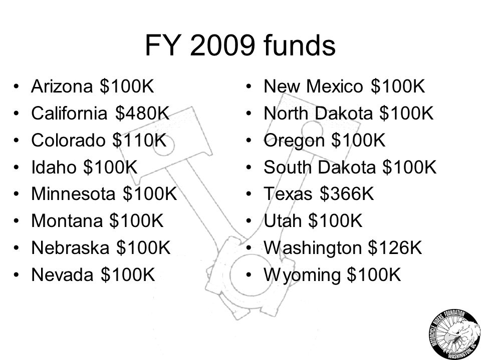 FY 2009 funds Arizona $100K California $480K Colorado $110K Idaho $100K Minnesota $100K Montana $100K Nebraska $100K Nevada $100K New Mexico $100K North Dakota $100K Oregon $100K South Dakota $100K Texas $366K Utah $100K Washington $126K Wyoming $100K
