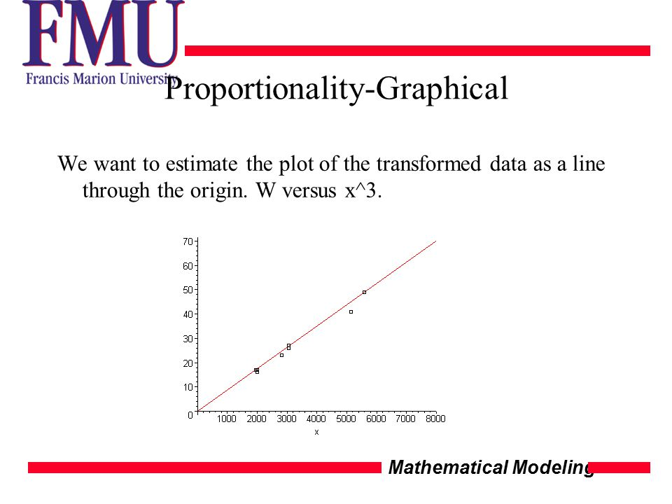 Mathematical Modeling Proportionality-Graphical We want to estimate the plot of the transformed data as a line through the origin.