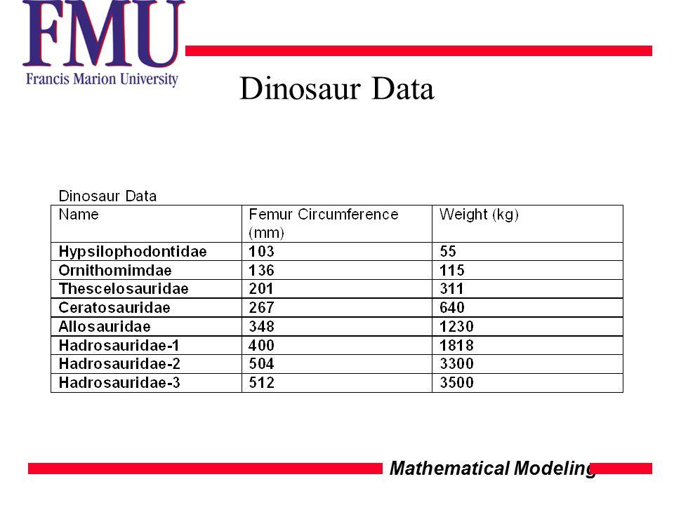 Mathematical Modeling Dinosaur Data