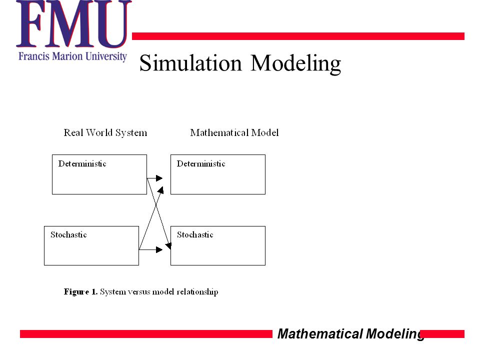 Mathematical Modeling Simulation Modeling
