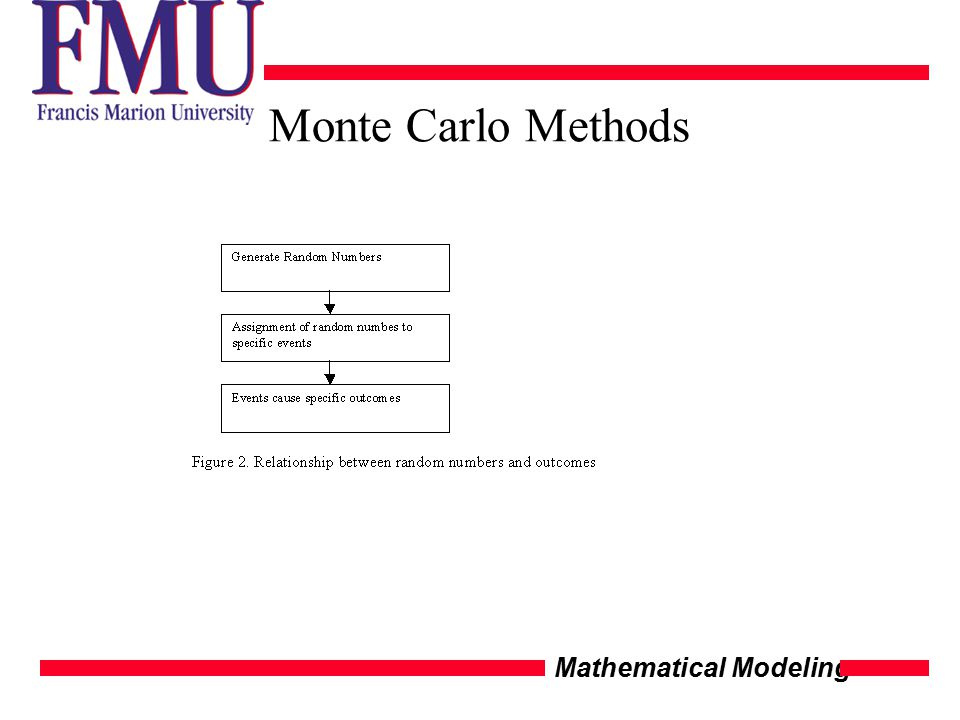 Mathematical Modeling Monte Carlo Methods