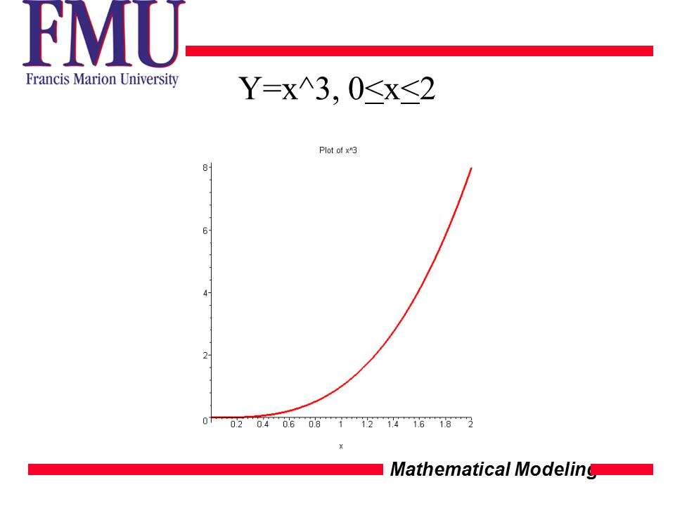 Mathematical Modeling Y=x^3, 0<x<2