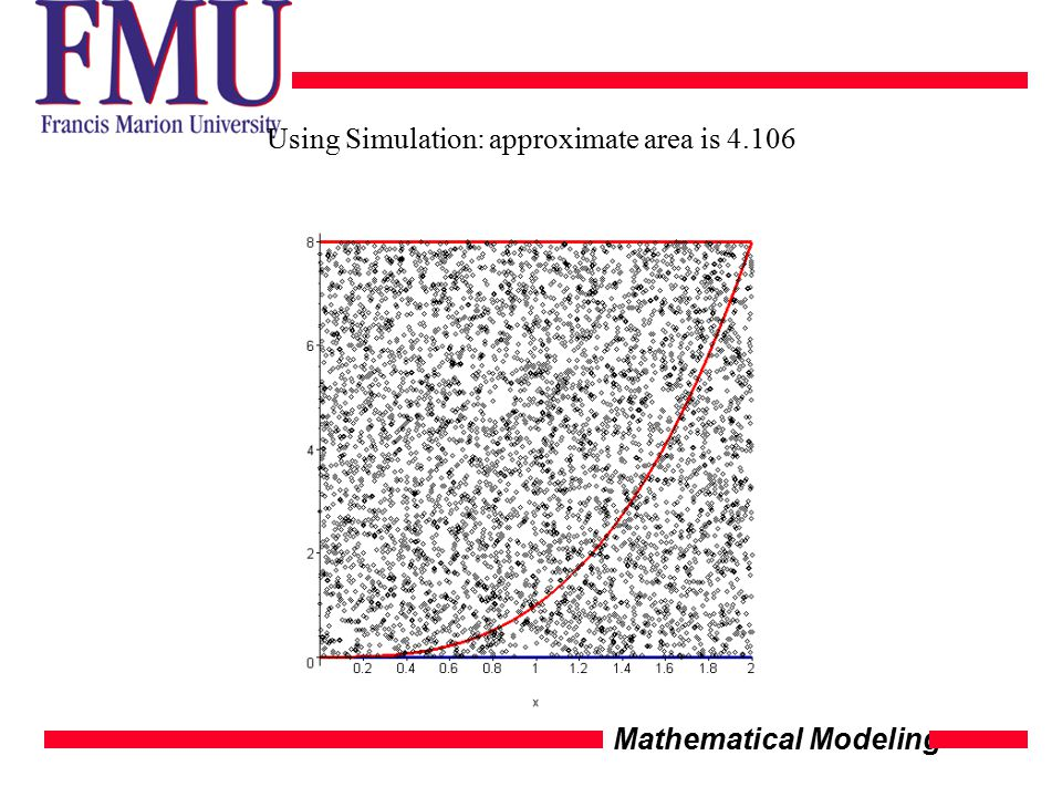Mathematical Modeling Using Simulation: approximate area is 4.106