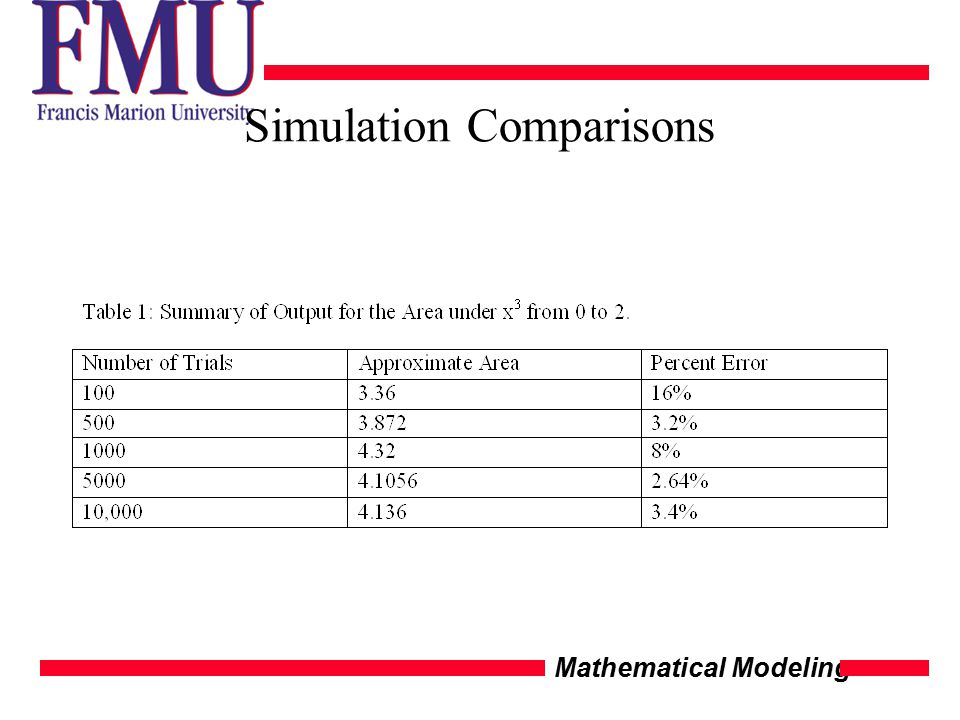 Mathematical Modeling Simulation Comparisons