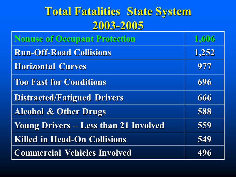 Total Fatalities State System 2003-2005 Nonuse of Occupant Protection 1,606 Run-Off-Road Collisions 1,252 Horizontal Curves 977 Too Fast for Condition