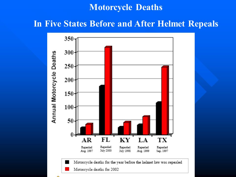 Motorcycle Deaths In Five States Before and After Helmet Repeals