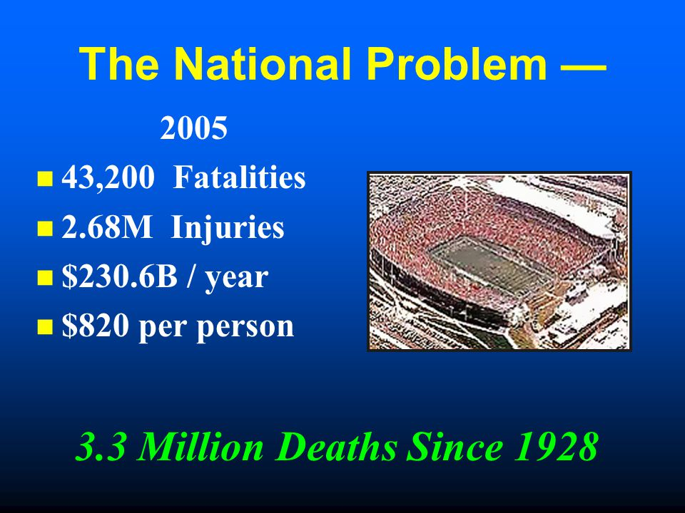The National Problem — 2005 43,200 Fatalities 2.68M Injuries $230.6B / year $820 per person 3.3 Million Deaths Since 1928