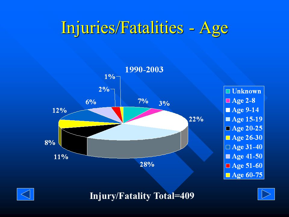 Fatalities - Age Fatality Total=127