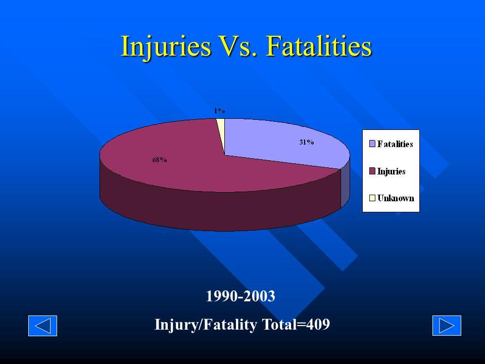 Injuries/Fatalities - Farm Vs. Non-Farm Application Injury/Fatality Total=409