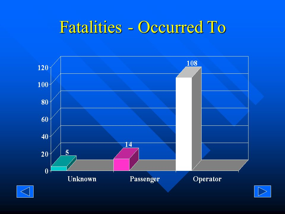 Injury/Fatality - Occurred To