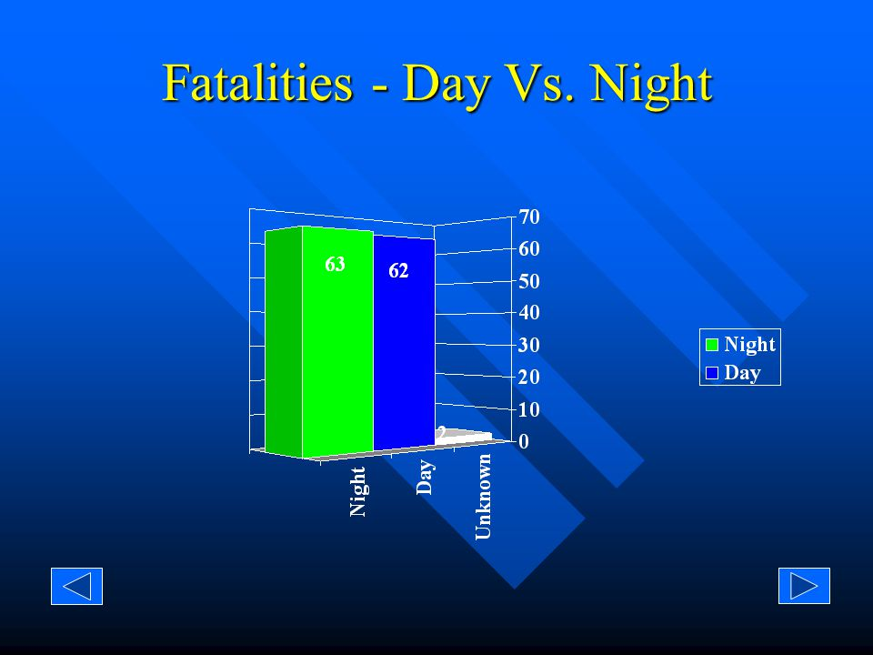 Injuries/Fatalities - Day Vs. Night