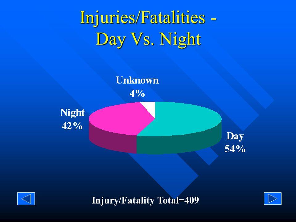Fatalities - Day Vs. Night